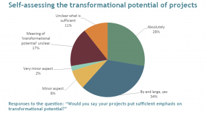 Are GCF-supported projects truly transformational?
