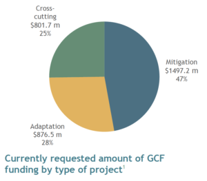 What makes a GCF project cross-cutting?